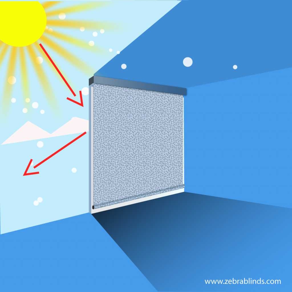 Roller shades UV protection