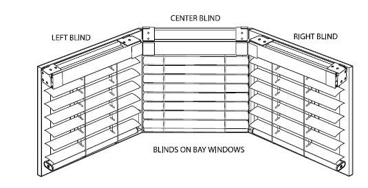 blinds on baywindows