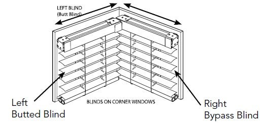 blinds on cornerwindows